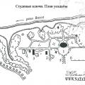 План усадьбы Студеные ключи