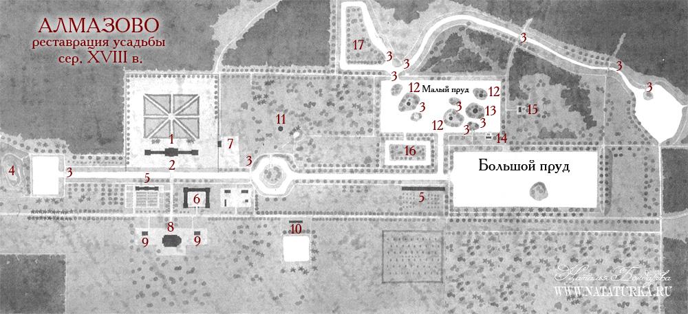План усадьбы Алмазово. Реставрация