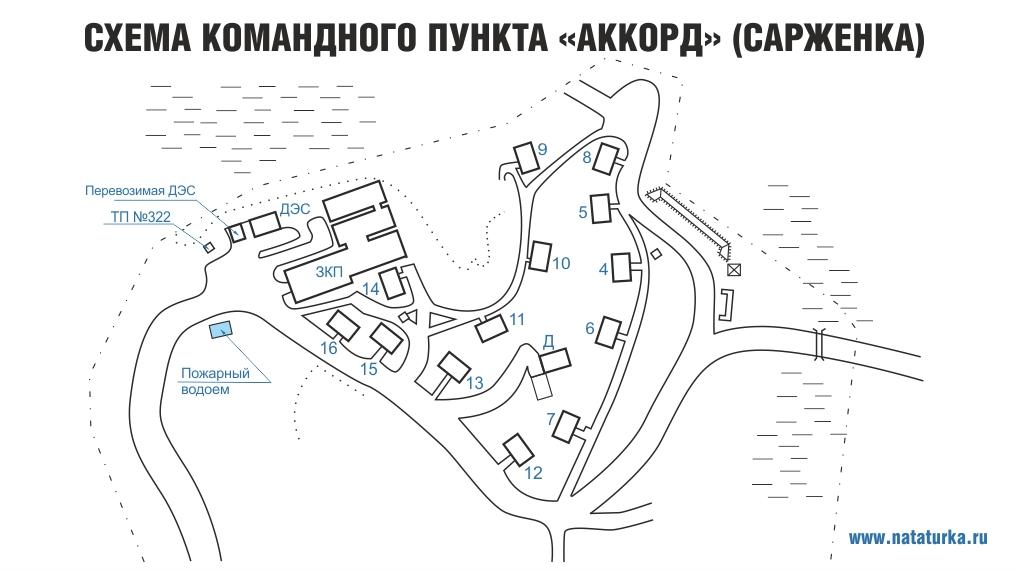 Схема ЗКП 6 армии ВВС ПВО Сарженка