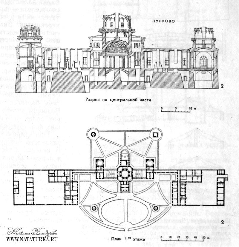 План 1-го этажа и разрез Пулковской обсерватории
